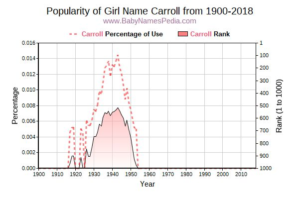 Popularity Trend  for Carroll  from 1900 to 2016