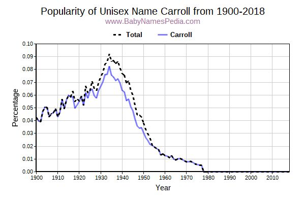 Unisex Popularity Trend  for Carroll  from 1900 to 2016
