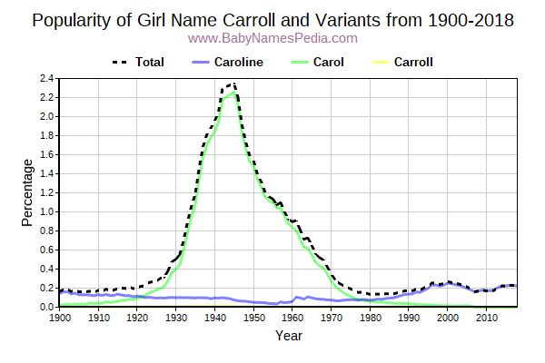 Variant Popularity Trend  for Carroll  from 1900 to 2016