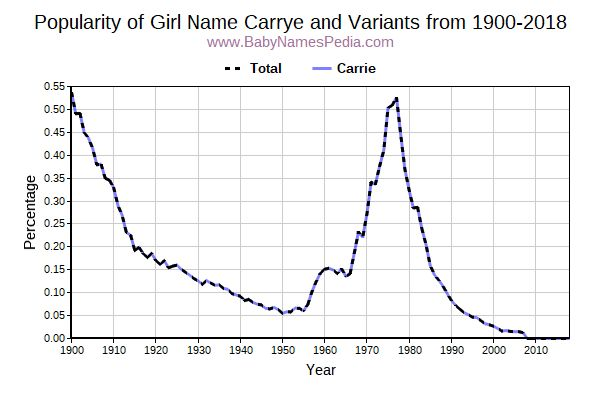 Variant Popularity Trend  for Carrye  from 1900 to 2018