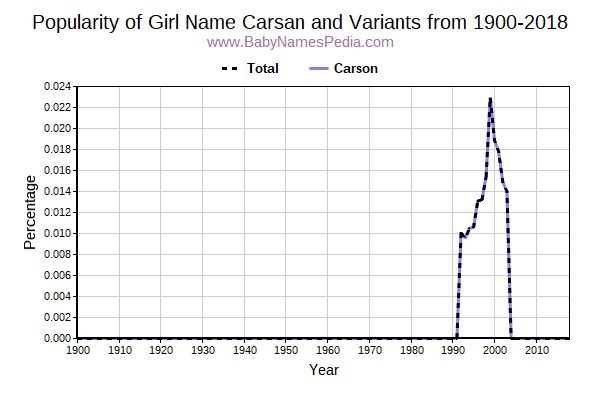 Variant Popularity Trend  for Carsan  from 1900 to 2018