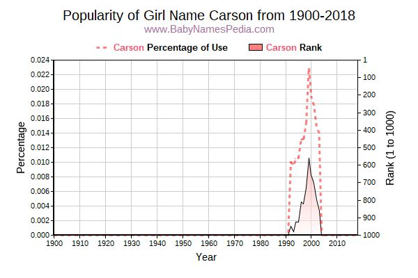 Popularity Trend  for Carson  from 1900 to 2018