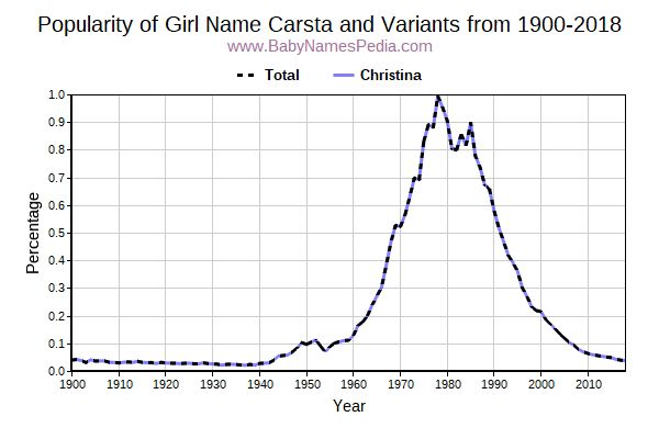 Variant Popularity Trend  for Carsta  from 1900 to 2018