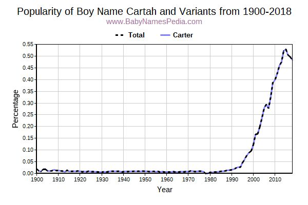 Variant Popularity Trend  for Cartah  from 1900 to 2016