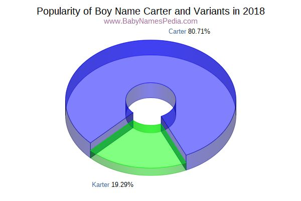 Variant Popularity Chart  for Carter  in 2016