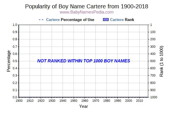 Popularity Trend  for Cartere  from 1900 to 2016
