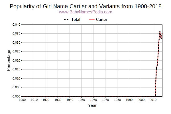 Variant Popularity Trend  for Cartier  from 1900 to 2017