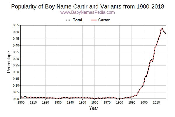 Variant Popularity Trend  for Cartir  from 1900 to 2016