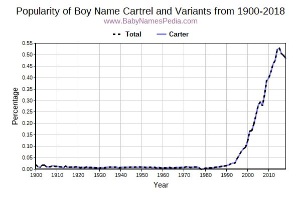 Variant Popularity Trend  for Cartrel  from 1900 to 2017