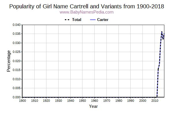 Variant Popularity Trend  for Cartrell  from 1900 to 2017