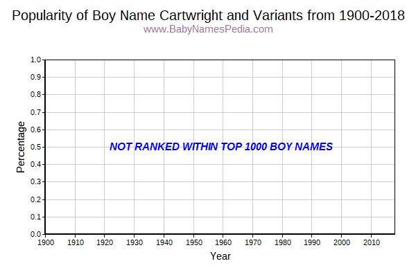 Variant Popularity Trend  for Cartwright  from 1900 to 2017