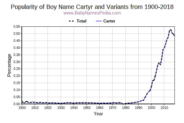 Variant Popularity Trend  for Cartyr  from 1900 to 2016