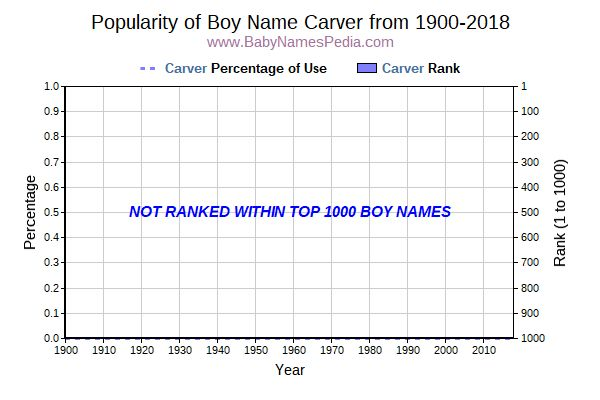 Popularity Trend  for Carver  from 1900 to 2016