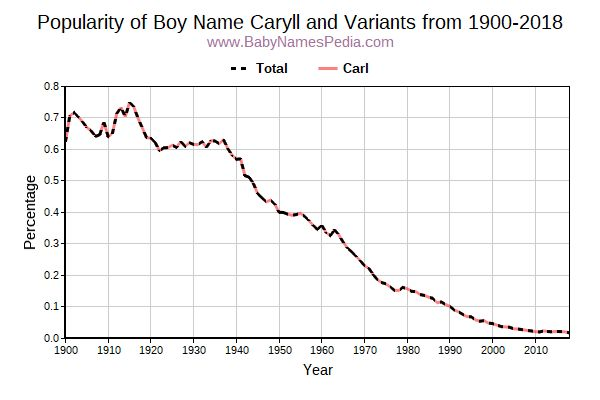 Variant Popularity Trend  for Caryll  from 1900 to 2018