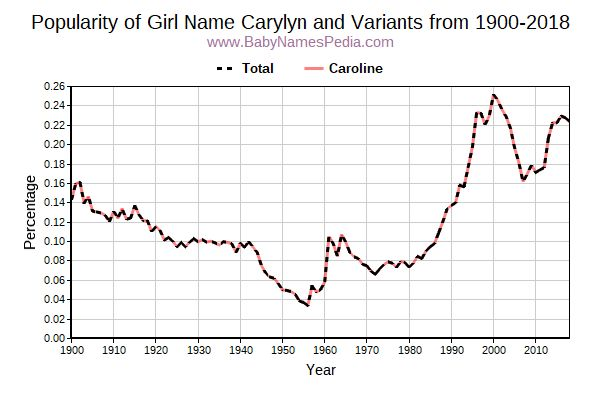Variant Popularity Trend  for Carylyn  from 1900 to 2016