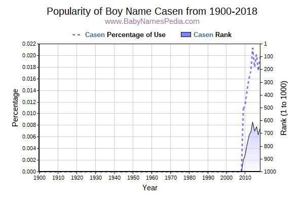 Popularity Trend  for Casen  from 1900 to 2015