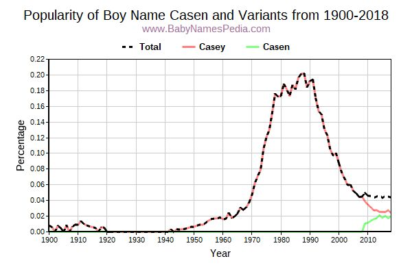 Variant Popularity Trend  for Casen  from 1900 to 2016