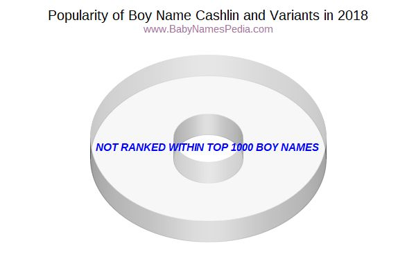 Variant Popularity Chart  for Cashlin  in 2015