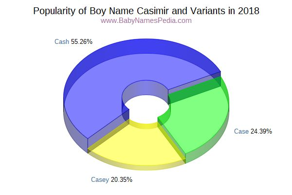 Variant Popularity Chart  for Casimir  in 2017