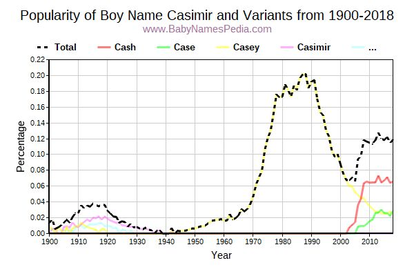 Variant Popularity Trend  for Casimir  from 1900 to 2017