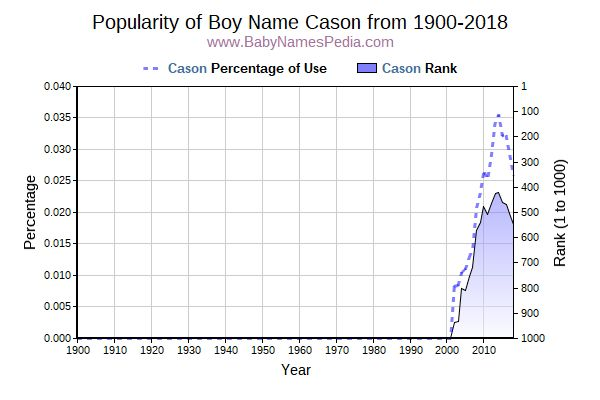 Popularity Trend  for Cason  from 1900 to 2015