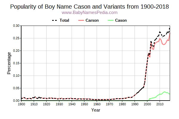 Variant Popularity Trend  for Cason  from 1900 to 2015