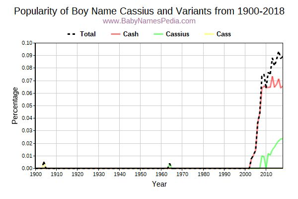 Variant Popularity Trend  for Cassius  from 1900 to 2015