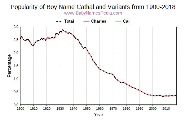 Variant Popularity Trend  for Cathal  from 1900 to 2017