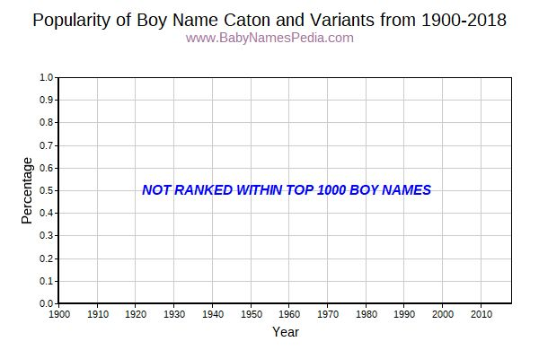 Variant Popularity Trend  for Caton  from 1900 to 2016