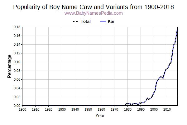 Variant Popularity Trend  for Caw  from 1900 to 2016