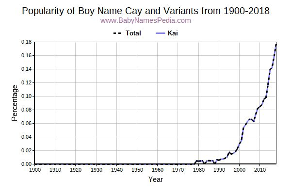 Variant Popularity Trend  for Cay  from 1900 to 2016