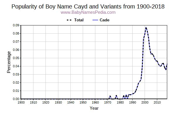 Variant Popularity Trend  for Cayd  from 1900 to 2015