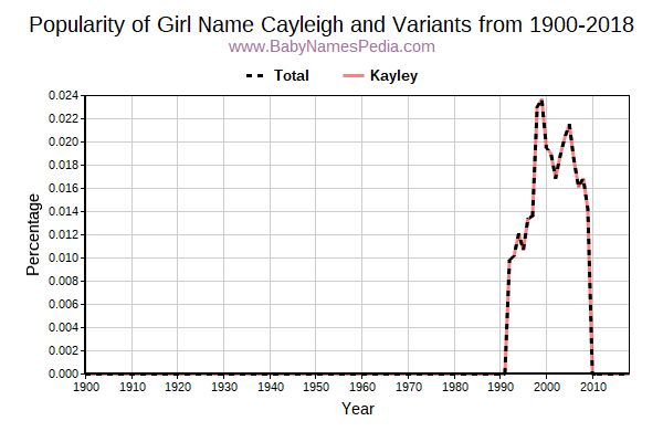 Variant Popularity Trend  for Cayleigh  from 1900 to 2018