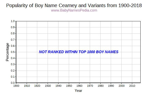 Variant Popularity Trend  for Cearney  from 1900 to 2018