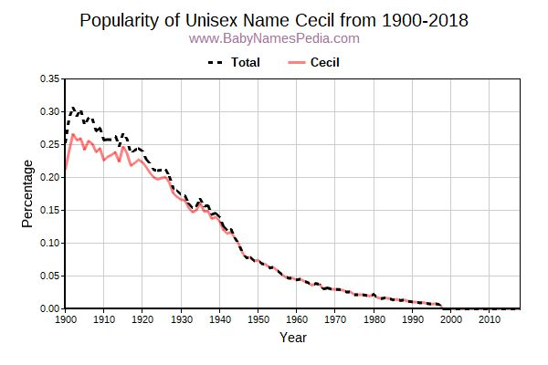 Unisex Popularity Trend  for Cecil  from 1900 to 2015