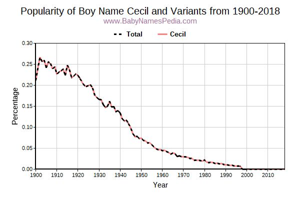 Variant Popularity Trend  for Cecil  from 1900 to 2015