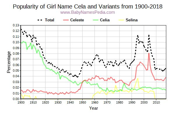 Variant Popularity Trend  for Cela  from 1900 to 2017