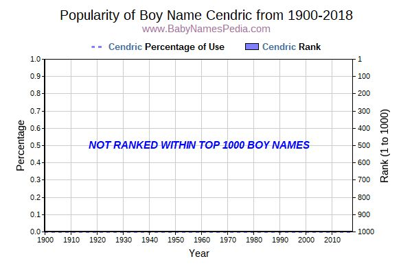Popularity Trend  for Cendric  from 1900 to 2018