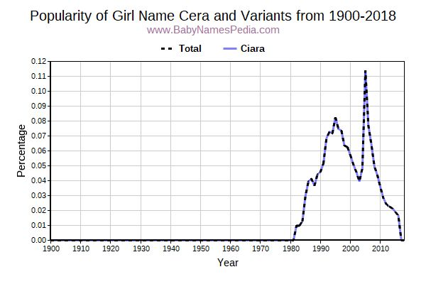 Variant Popularity Trend  for Cera  from 1900 to 2016
