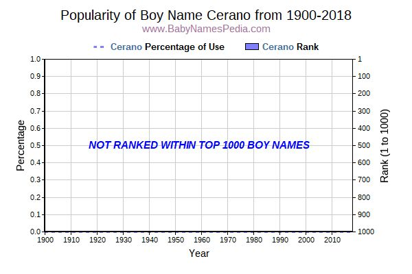 Popularity Trend  for Cerano  from 1900 to 2015