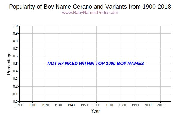 Variant Popularity Trend  for Cerano  from 1900 to 2015