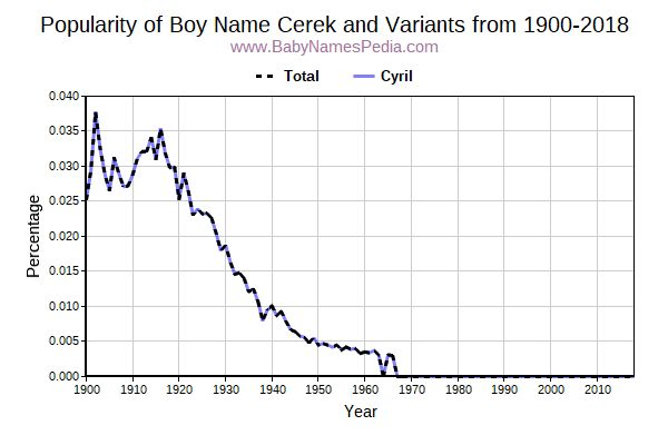 Variant Popularity Trend  for Cerek  from 1900 to 2016