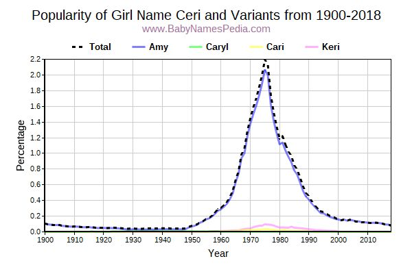 Variant Popularity Trend  for Ceri  from 1900 to 2015