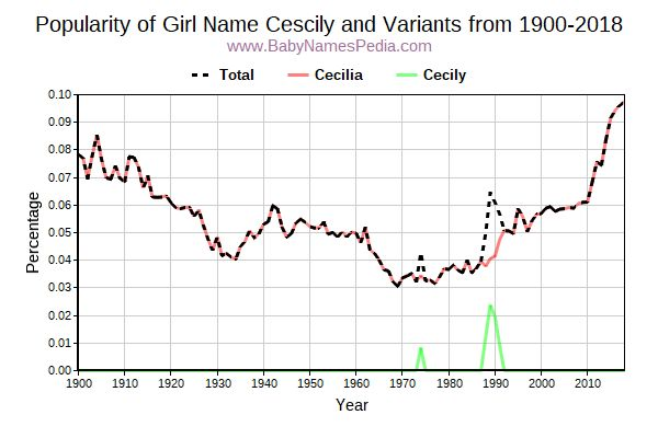 Variant Popularity Trend  for Cescily  from 1900 to 2016