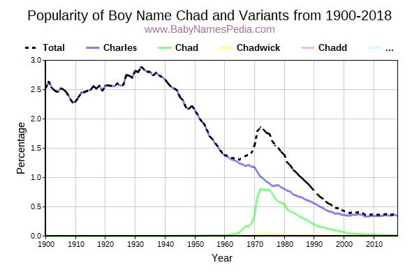 Variant Popularity Trend  for Chad  from 1900 to 2015