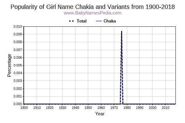 Variant Popularity Trend  for Chakia  from 1900 to 2017