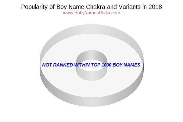 Variant Popularity Chart  for Chakra  in 2018