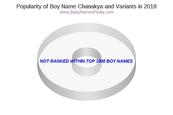 Variant Popularity Chart  for Chanakya  in 2016