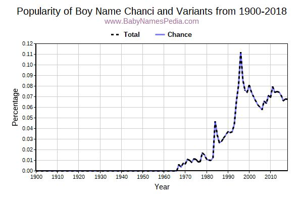 Variant Popularity Trend  for Chanci  from 1900 to 2017