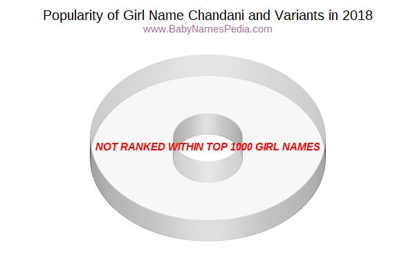 Variant Popularity Chart  for Chandani  in 2017